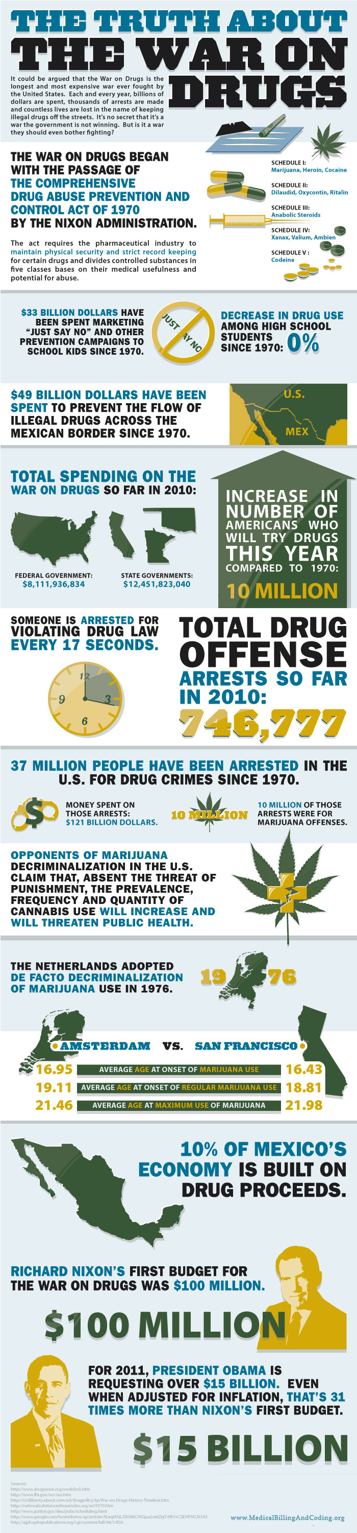 The Truth About The War On Drugs  Essays Opinions And Curated News  Conclusion