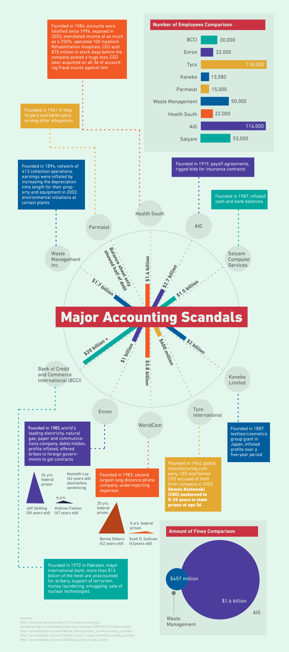 Recent scandals involving aid agencies in