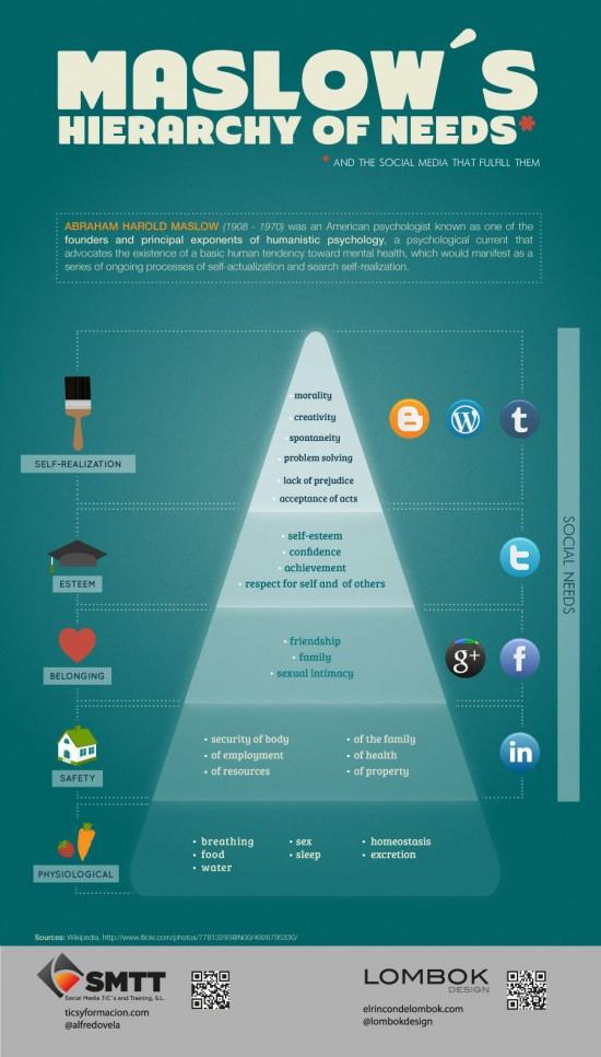 Maslow Hierarchy Needs Diagram