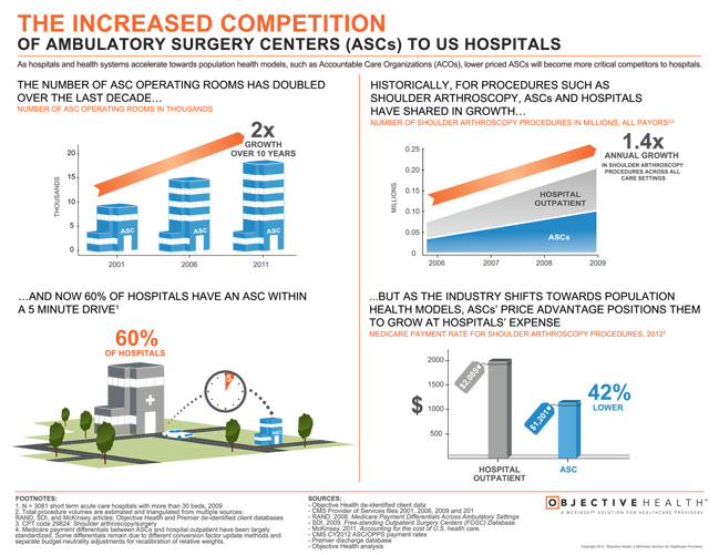 an overview of ambulatory surgery centers nursing essay Overview of emergency nursing - emergency nursing is used in almost all places, all over the world  primary care centers and practices, rehabilitation clinics, senior health centers, affiliated ambulatory surgery centers, and the baylor research institute [tags: management medicine analysis business ]  in the essay, woolf critiques.
