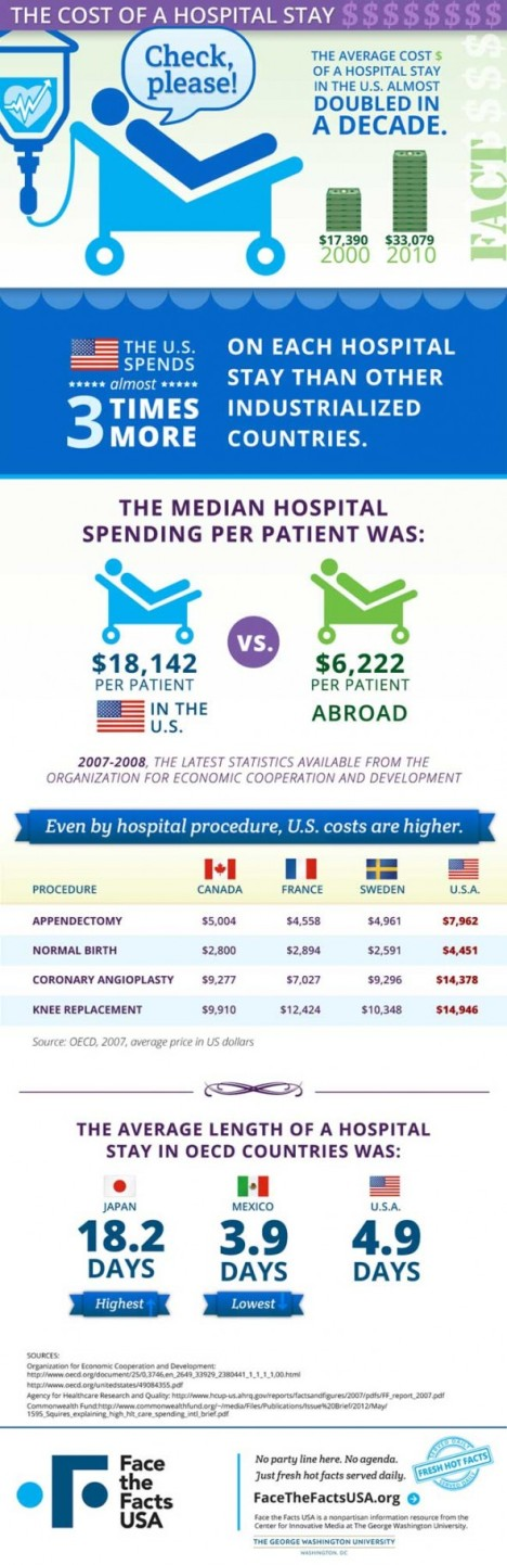 Hospital costs
