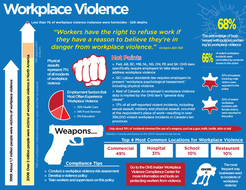 Workplace violence essays opinions and curated news in for Workplace violence and harassment risk assessment template