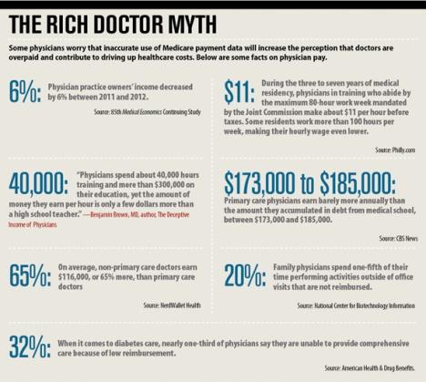 Rich Doctors