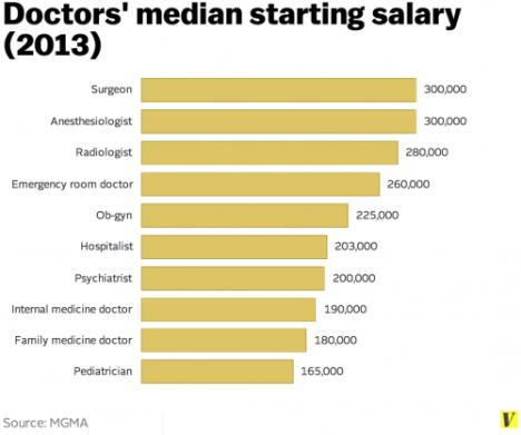 Doctor salary