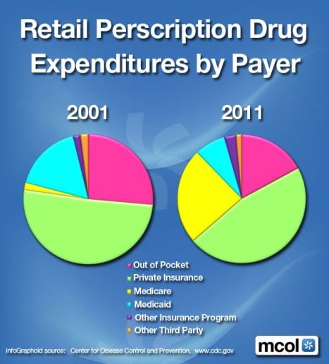 Retail Drugs