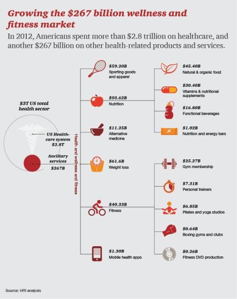 wellness market