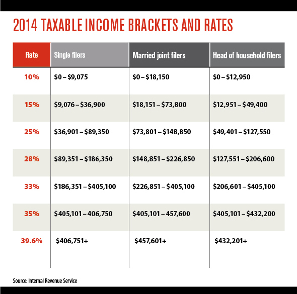 Tax Day 2017 Top Federal Tax Charts: Income Tax Brackets And Rates For 2014