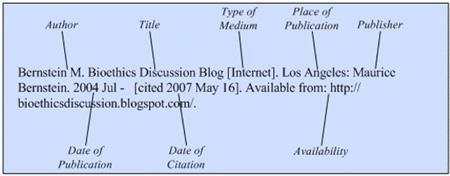 blog citations