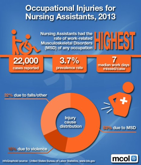 nursing accidents