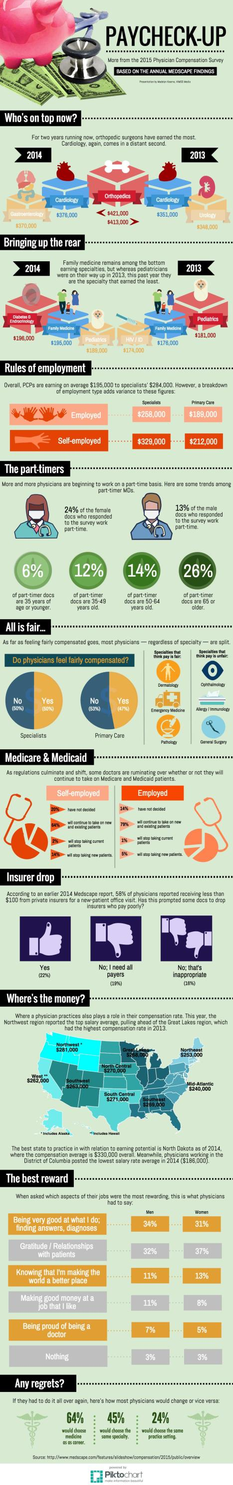 Medscape2015Report