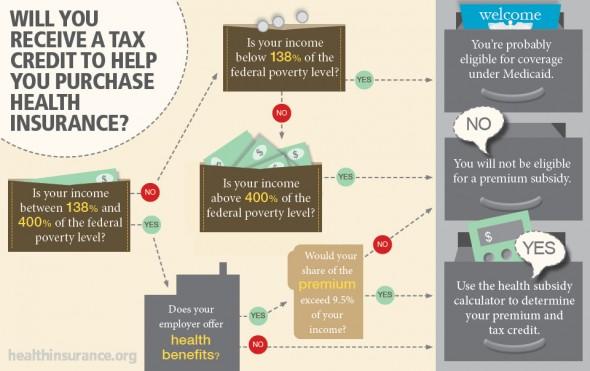 obamacare-and-premium-subsidies-590x371