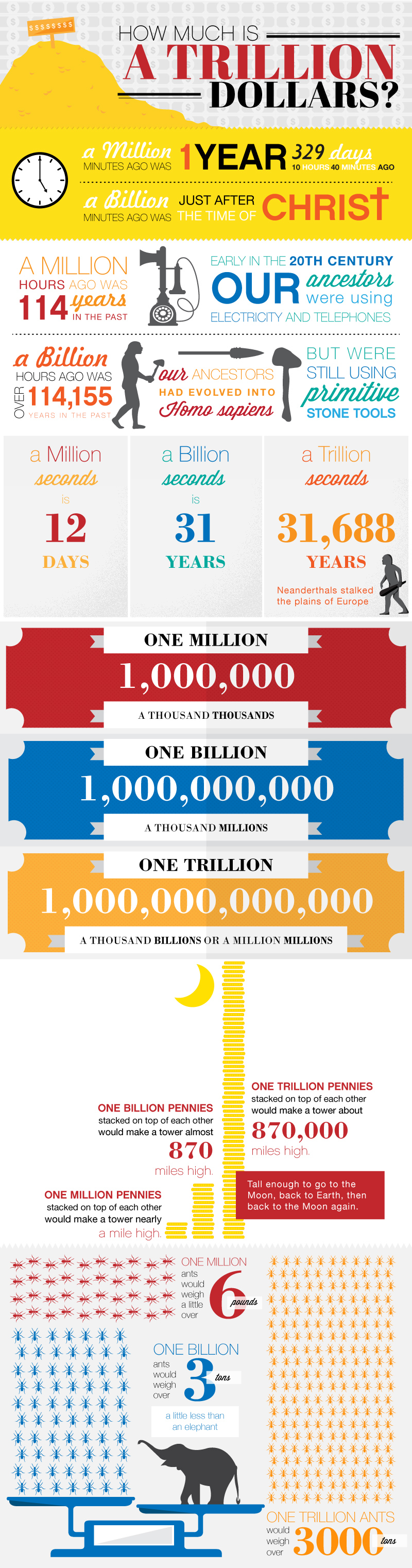 1 billion equals how many millions