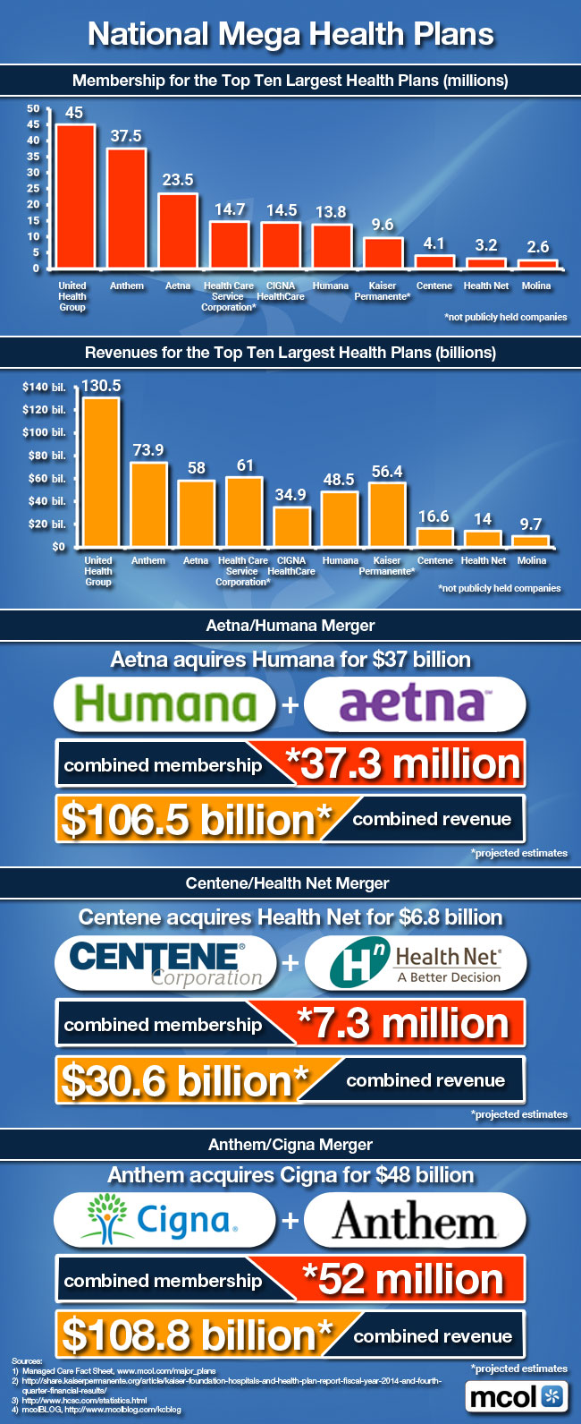 MCOL Mergers and Acquisitions of Health Plans Infographic