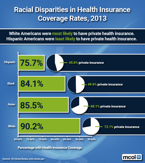 health care disparities essay This essay discusses the symptoms of health disparities, which are mostly observed in developing economies it also discusses the causes for such problem, the.