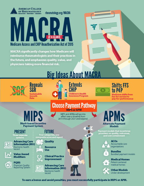MACRA-the-Big-Idea