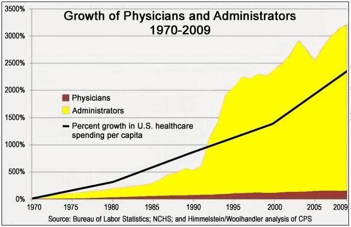 Growth of Physicians and Administrators 1970-2009 | The ...