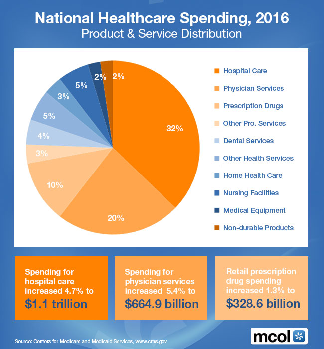 National health care expenditures essay