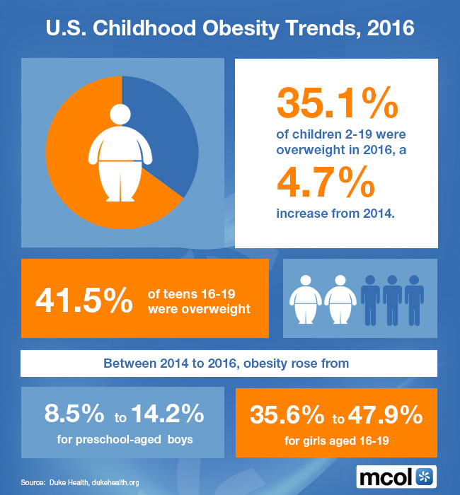 Us Childhood Obesity Trends  Essays Opinions And Curated News In  Us Childhood Obesity Trends