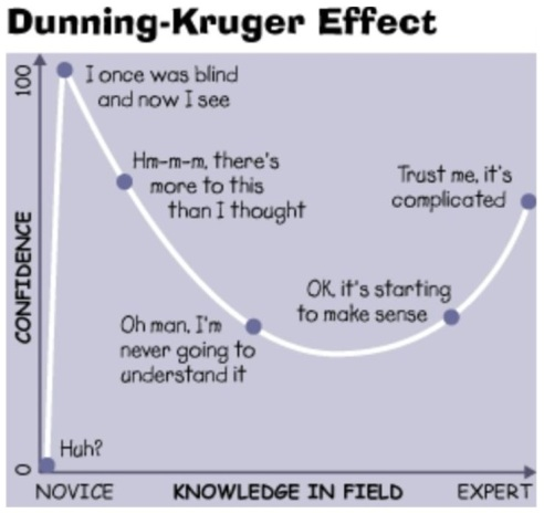 Image result for the dunning kruger effect