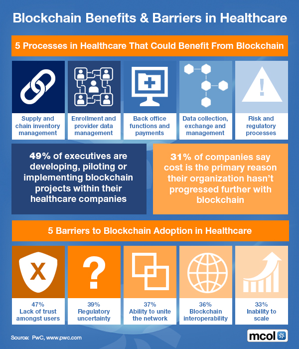 On Blockchain in Healthcare | The Leading Business Education