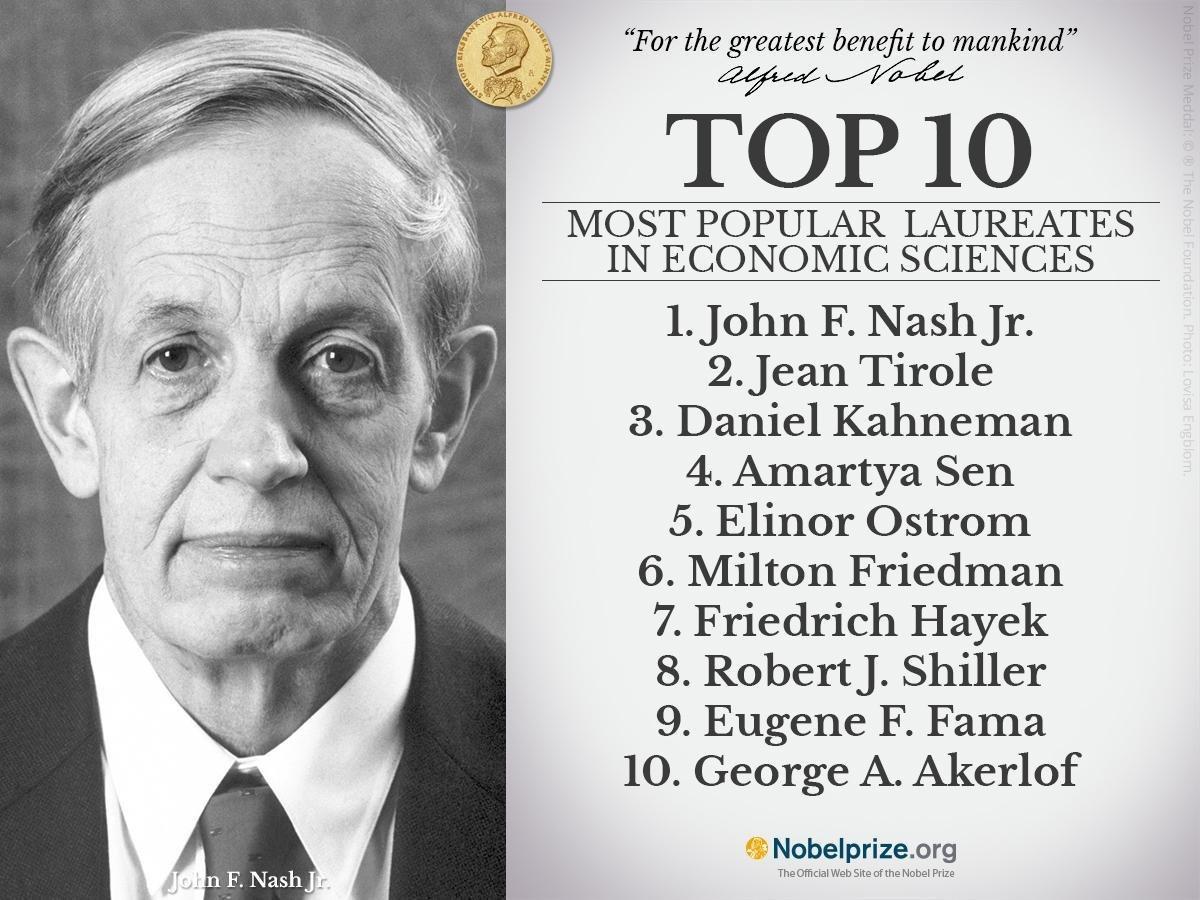 Top 10 nobel prizes by university