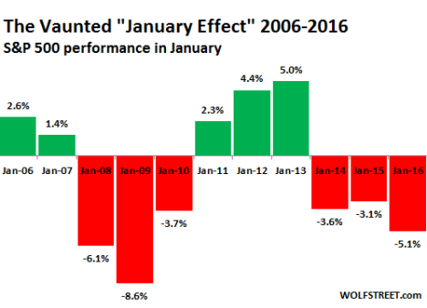 US-SP500-January-effect_2006_2016