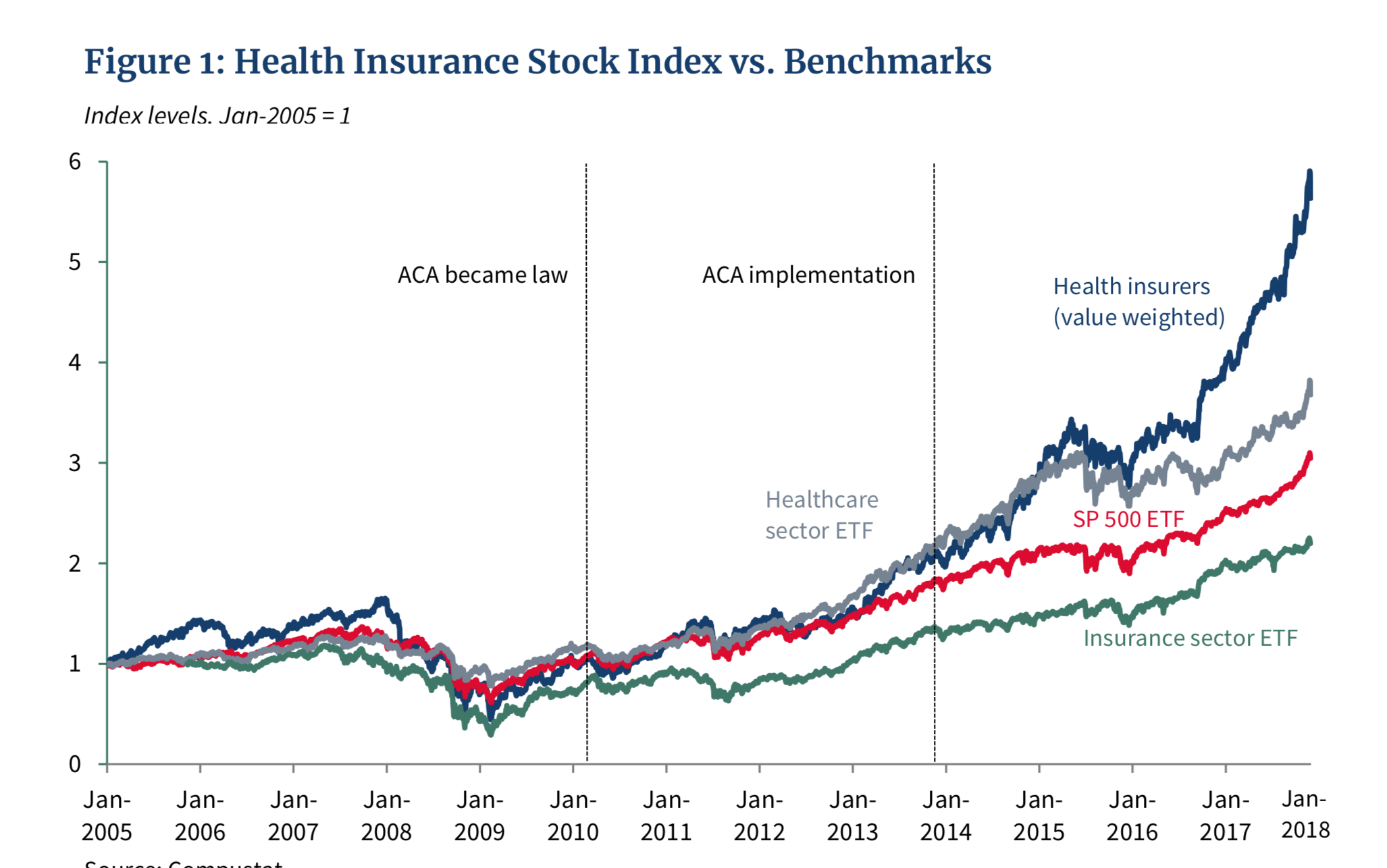 The Health Insurance Stock Index | The Leading Business