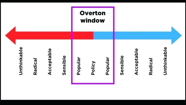 What is the Overton Window? | The Leading Business Education Network for  Doctors, Financial Advisors and Health Industry Consultants