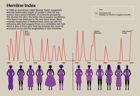 "The ""HEMLINE INDEX"" 